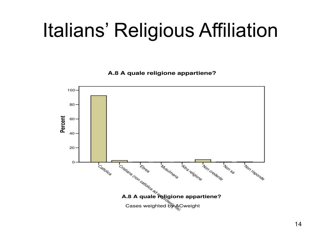 Italians' Religious Affiliation