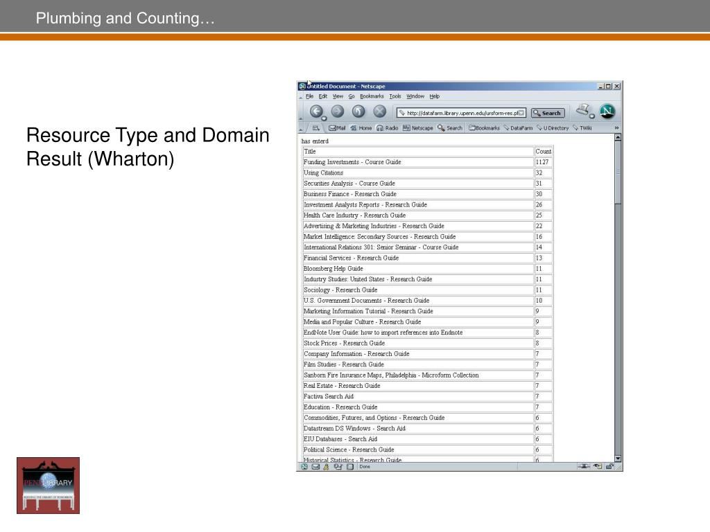 Resource Type and Domain Result (Wharton)