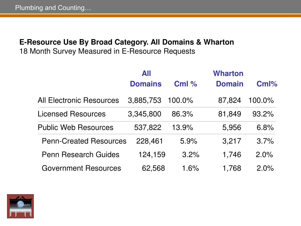 E-Resource Use By Broad Category. All Domains & Wharton