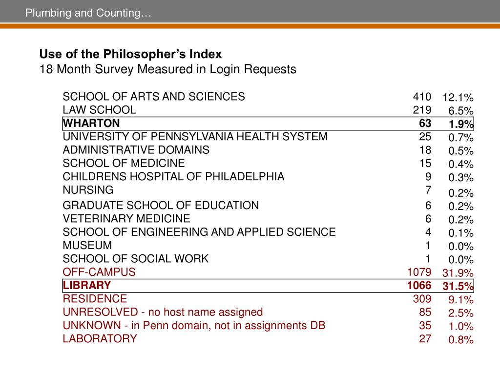 Use of the Philosopher's Index
