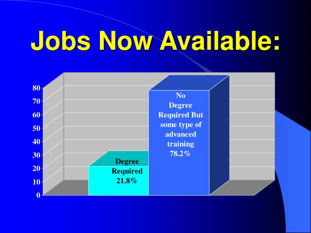 Jobs Now Available:
