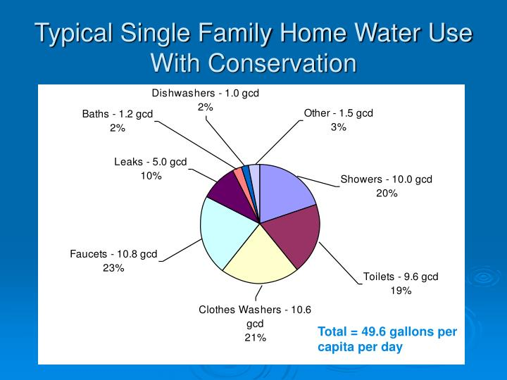 Typical Single Family Home Water Use With Conservation