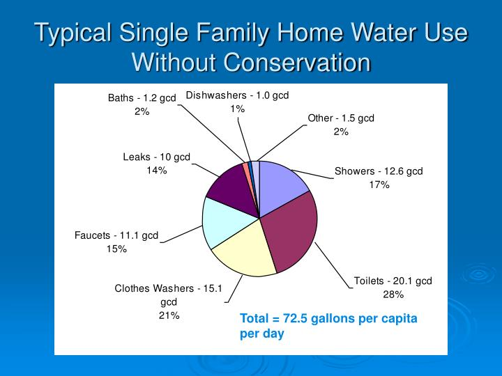 Typical single family home water use without conservation