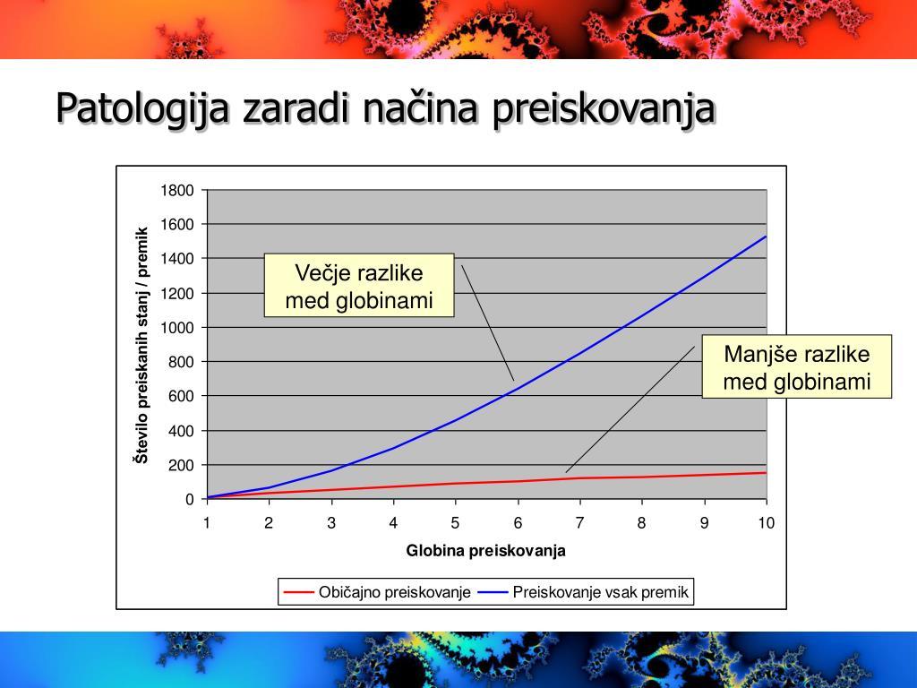 Patologija zaradi načina preiskovanja