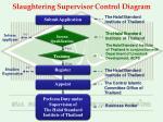 slaughtering supervisor control diagram
