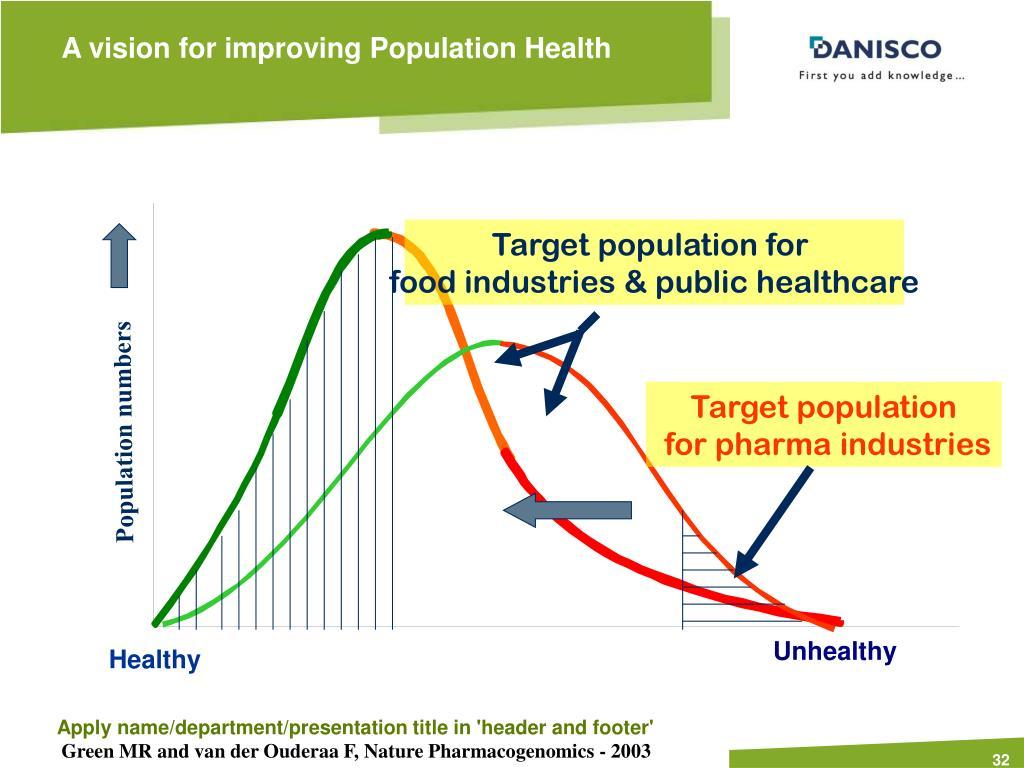 Target population for