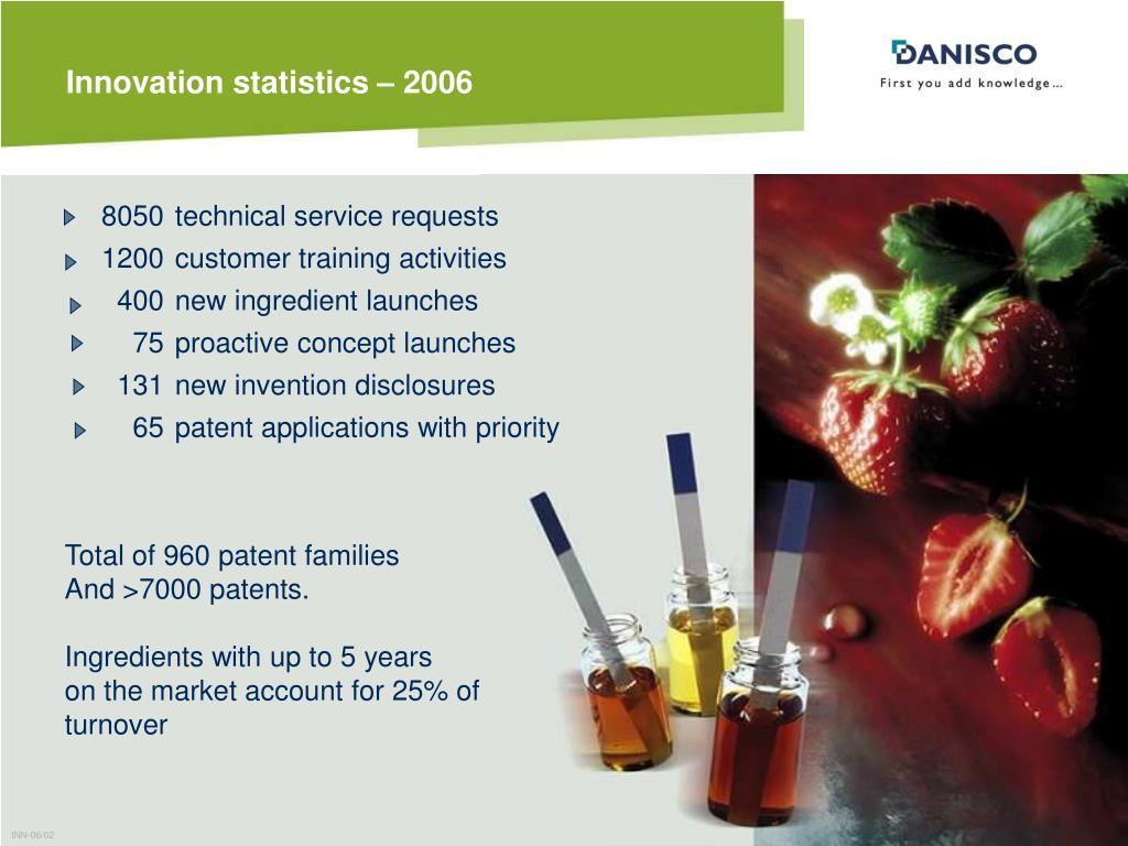 Innovation statistics – 2006