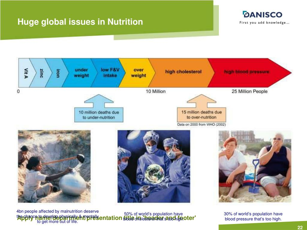 Huge global issues in Nutrition