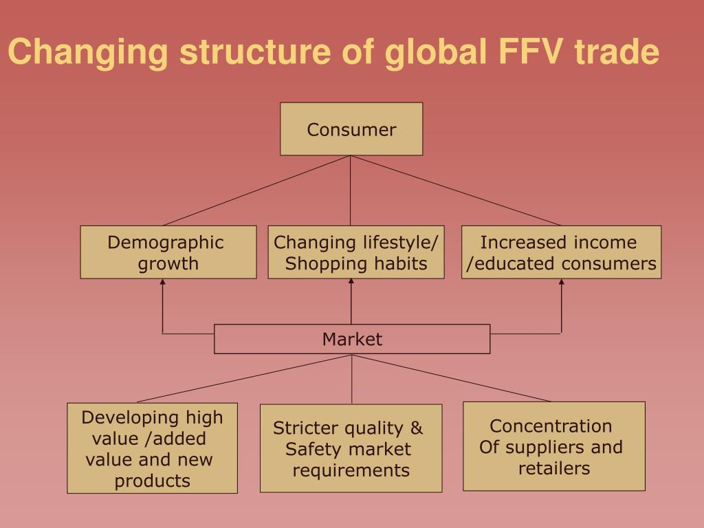 Changing structure of global FFV trade