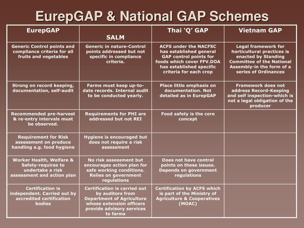 EurepGAP & National GAP Schemes