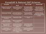 eurepgap national gap schemes