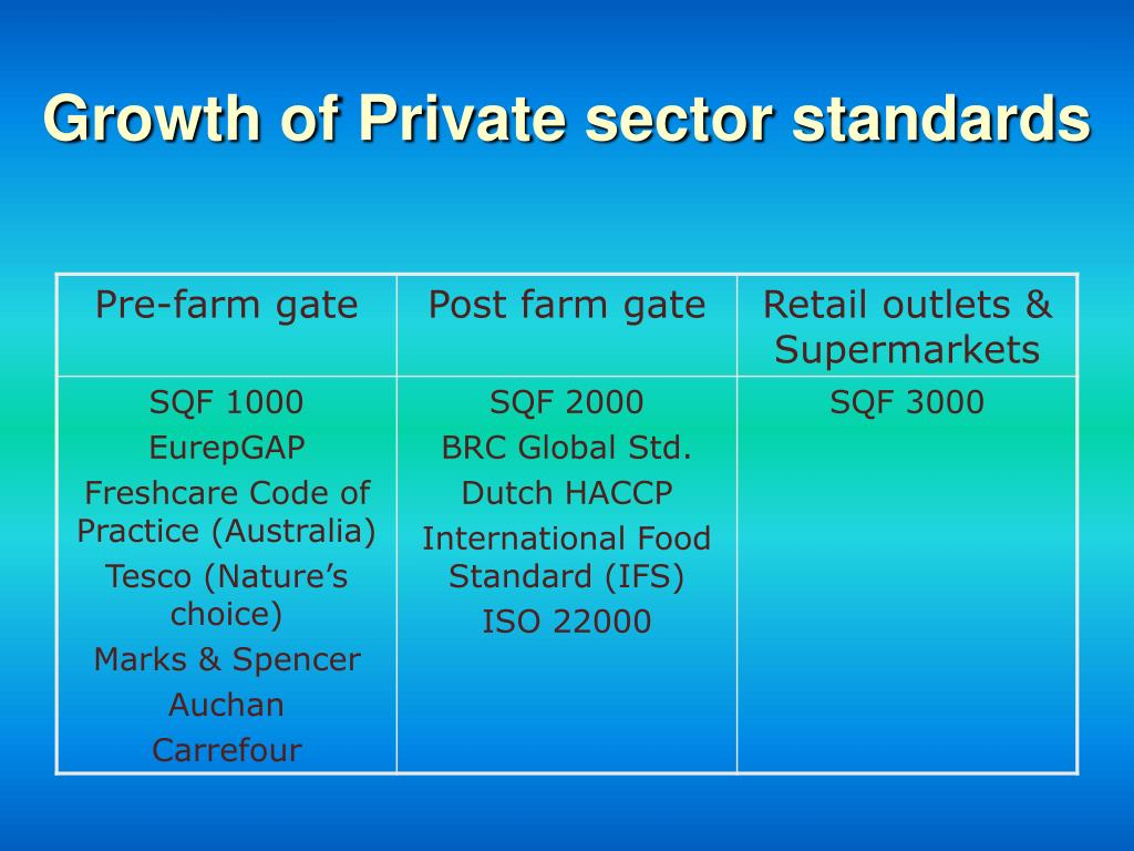 Growth of Private sector standards