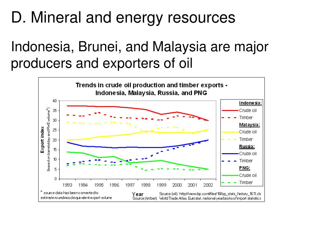 Indonesia, Brunei, and Malaysia are major producers and exporters of oil
