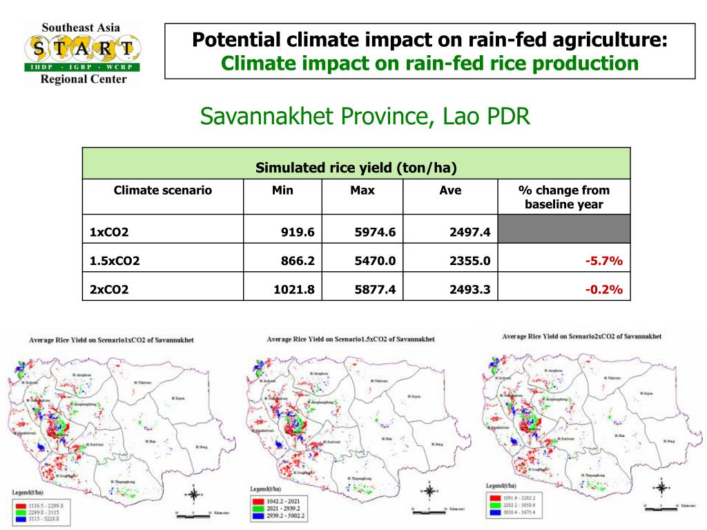 Potential climate impact on rain-fed agriculture:
