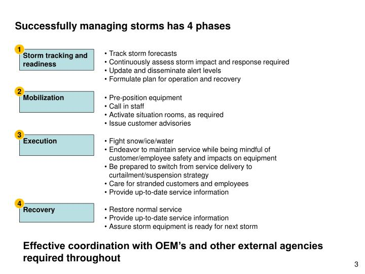 Successfully managing storms has 4 phases