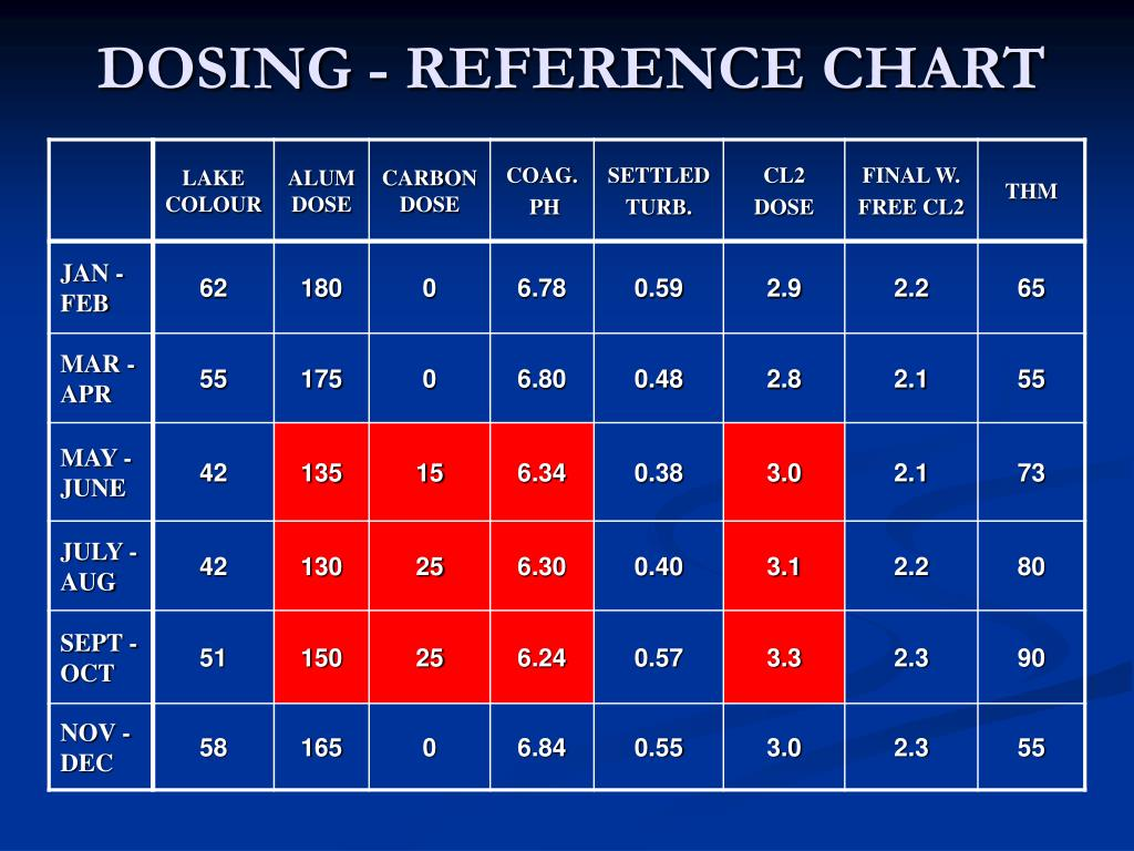DOSING - REFERENCE CHART