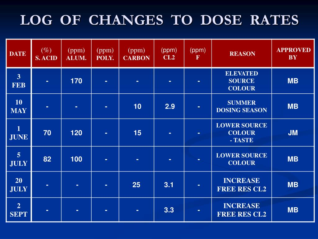 LOG  OF  CHANGES  TO  DOSE  RATES