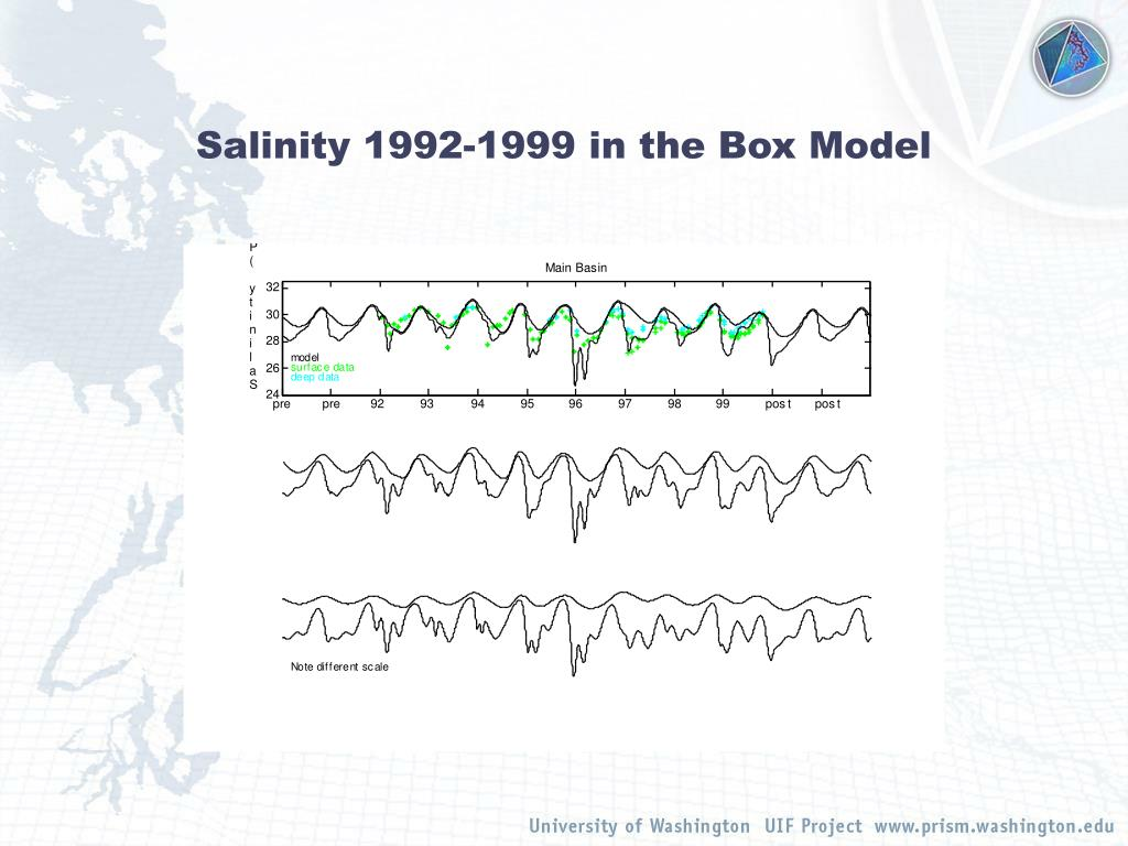 Salinity 1992-1999 in the Box Model