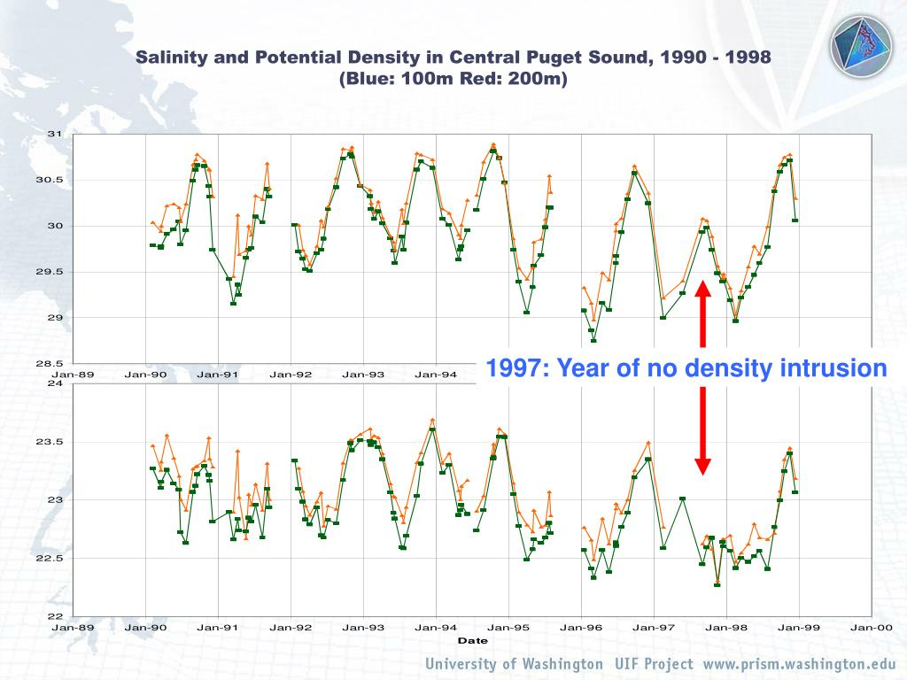 1997: Year of no density intrusion