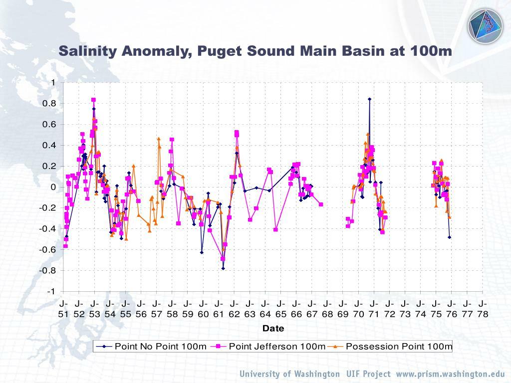 Salinity Anomaly, Puget Sound Main Basin at 100m