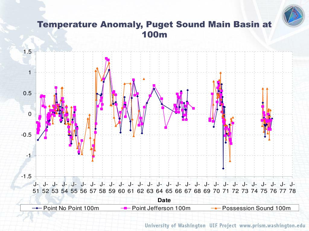 Temperature Anomaly, Puget Sound Main Basin at 100m