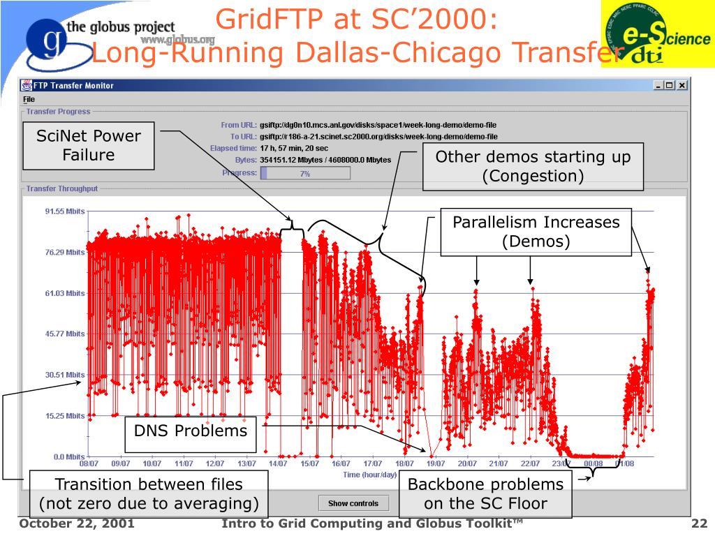 GridFTP at SC'2000: