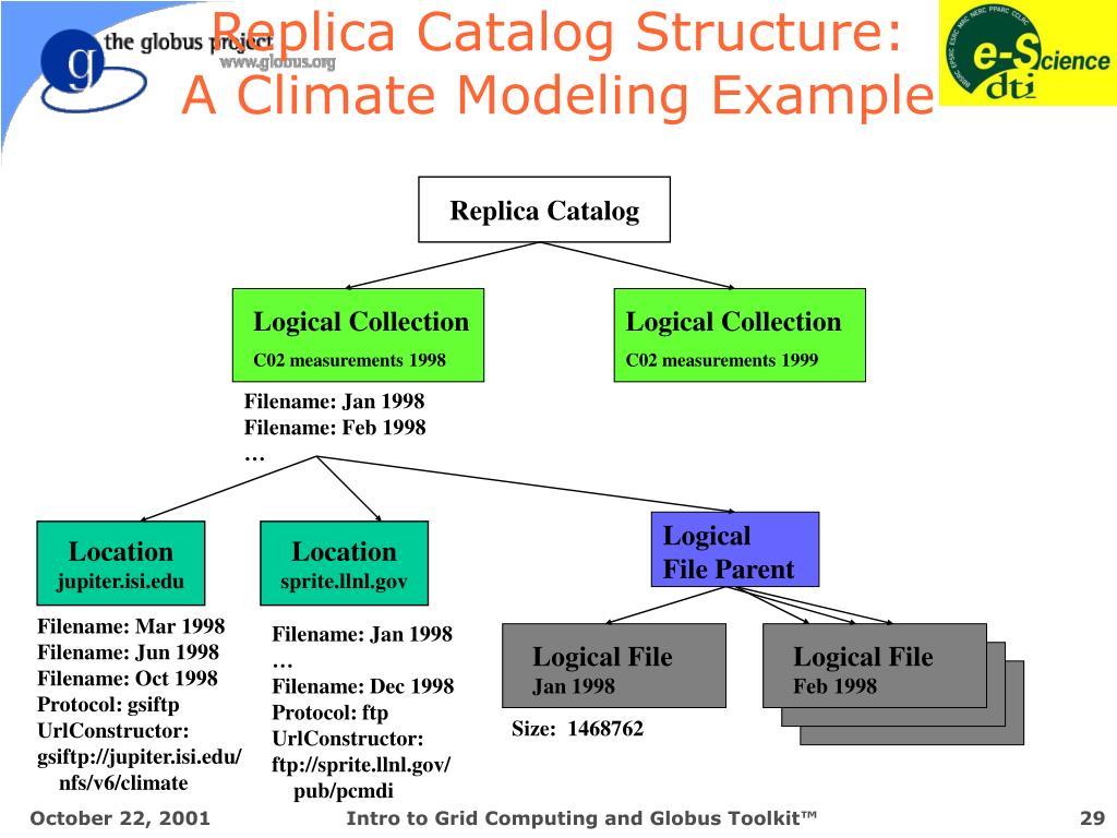 Replica Catalog Structure: