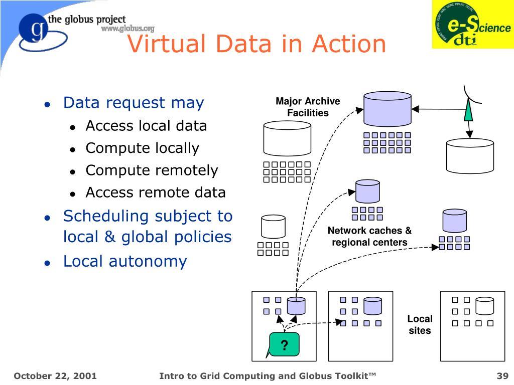 Virtual Data in Action