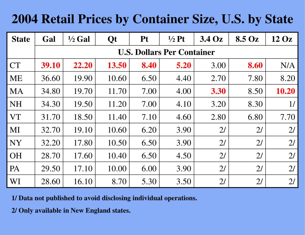 2004 Retail Prices by Container Size, U.S. by State