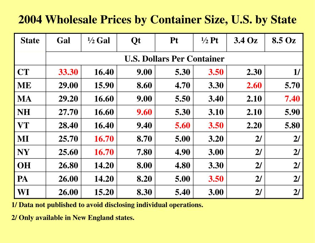 2004 Wholesale Prices by Container Size, U.S. by State