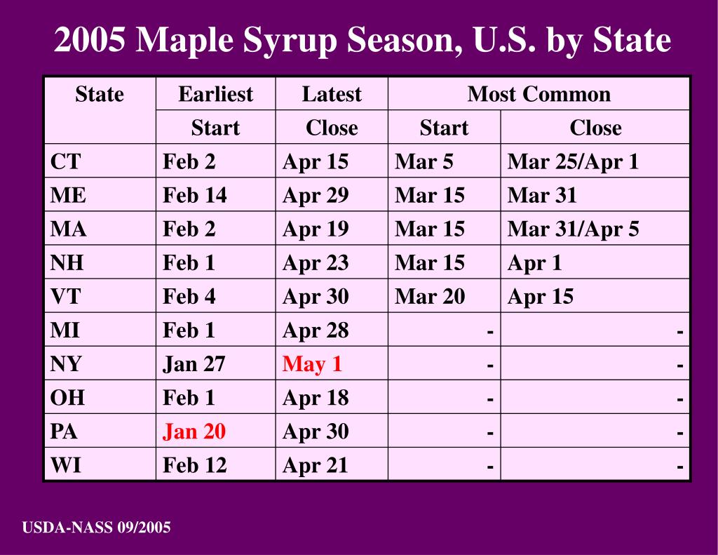 2005 Maple Syrup Season, U.S. by State