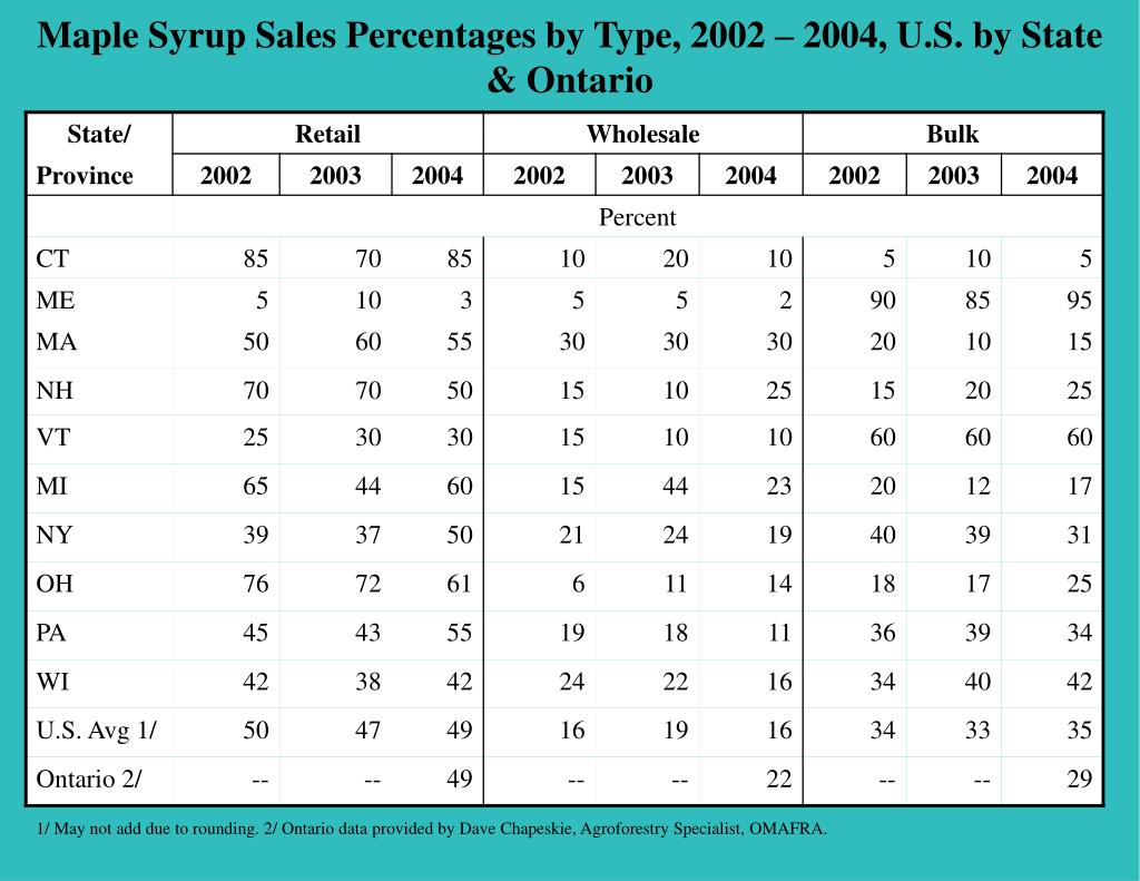 Maple Syrup Sales Percentages by Type, 2002 – 2004, U.S. by State & Ontario