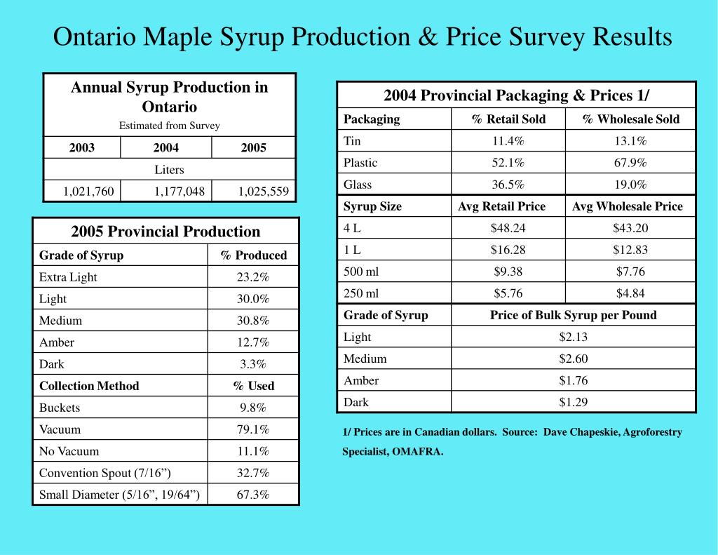 Ontario Maple Syrup Production & Price Survey Results