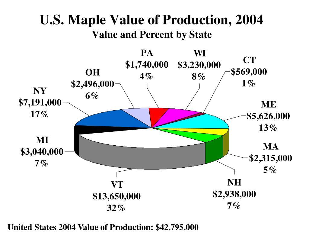 United States 2004 Value of Production: $42,795,000