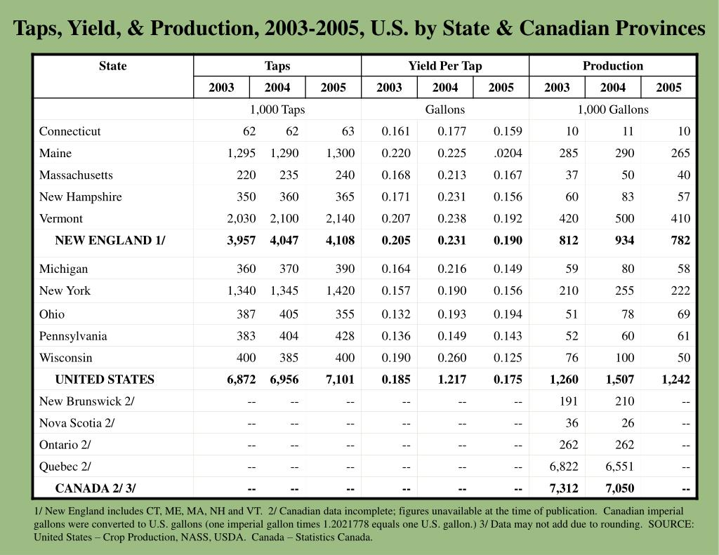 Taps, Yield, & Production, 2003-2005, U.S. by State & Canadian Provinces