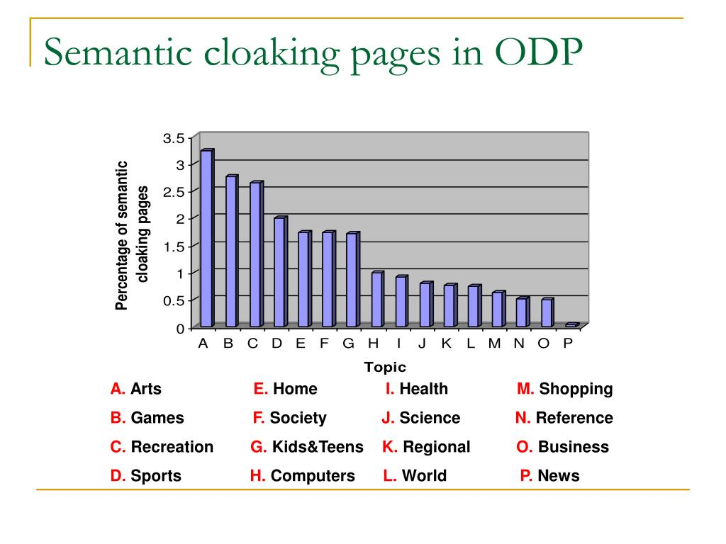 Semantic cloaking pages in ODP