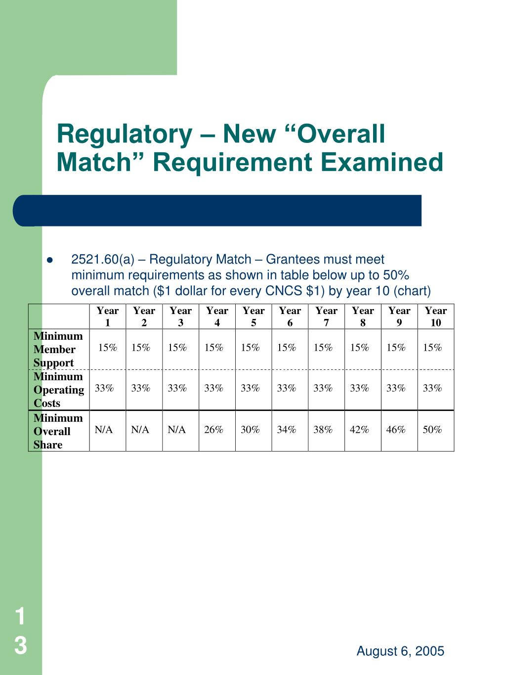 "Regulatory – New ""Overall Match"" Requirement Examined"