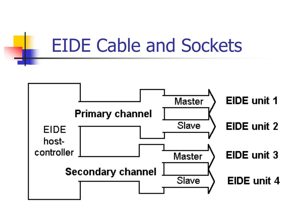 EIDE Cable and Sockets