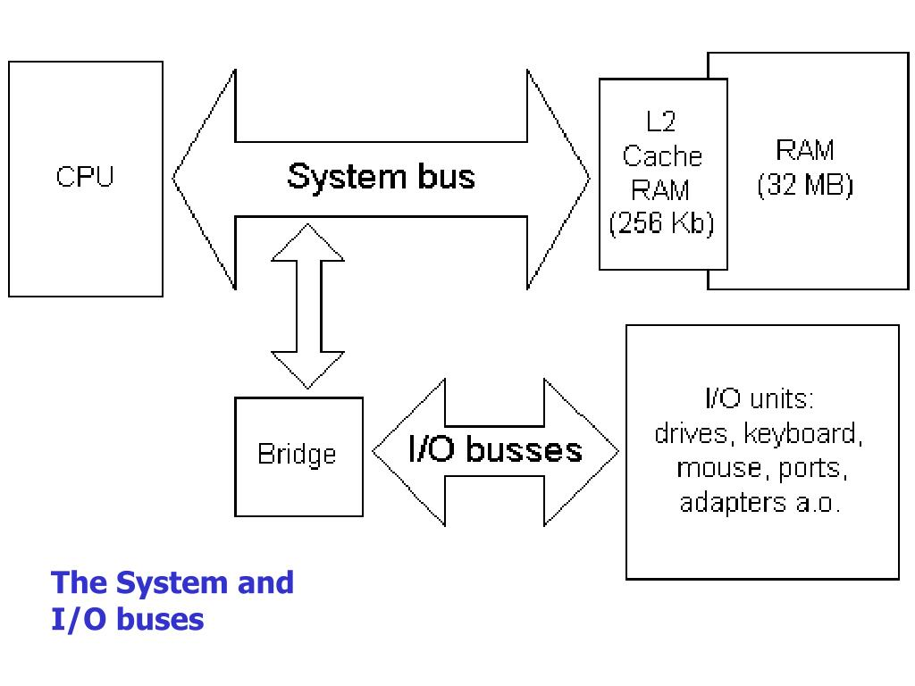 The System and I/O buses