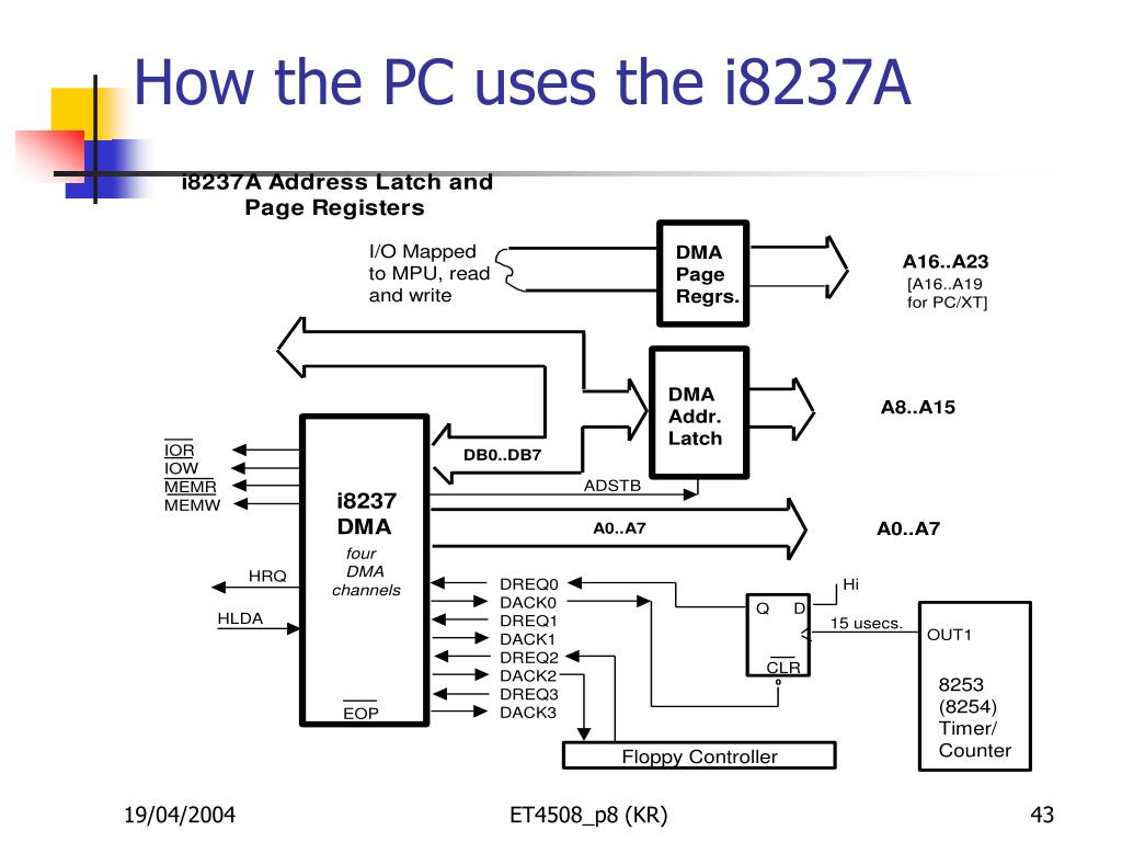 How the PC uses the i8237A