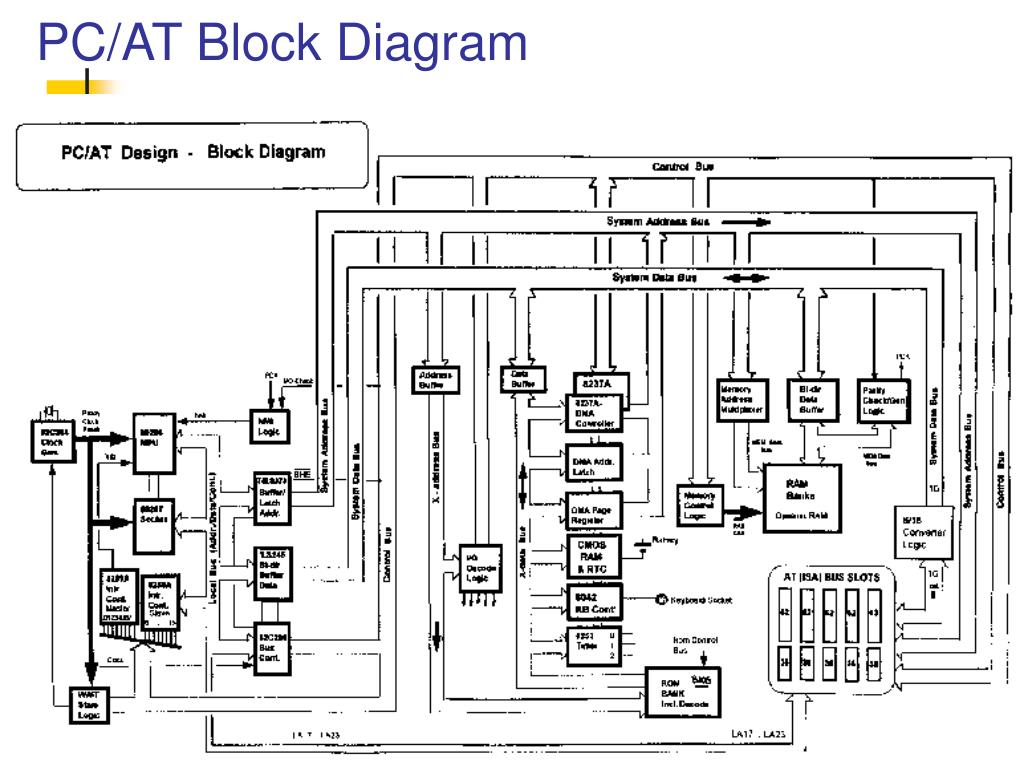 PC/AT Block Diagram