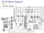 pc at block diagram