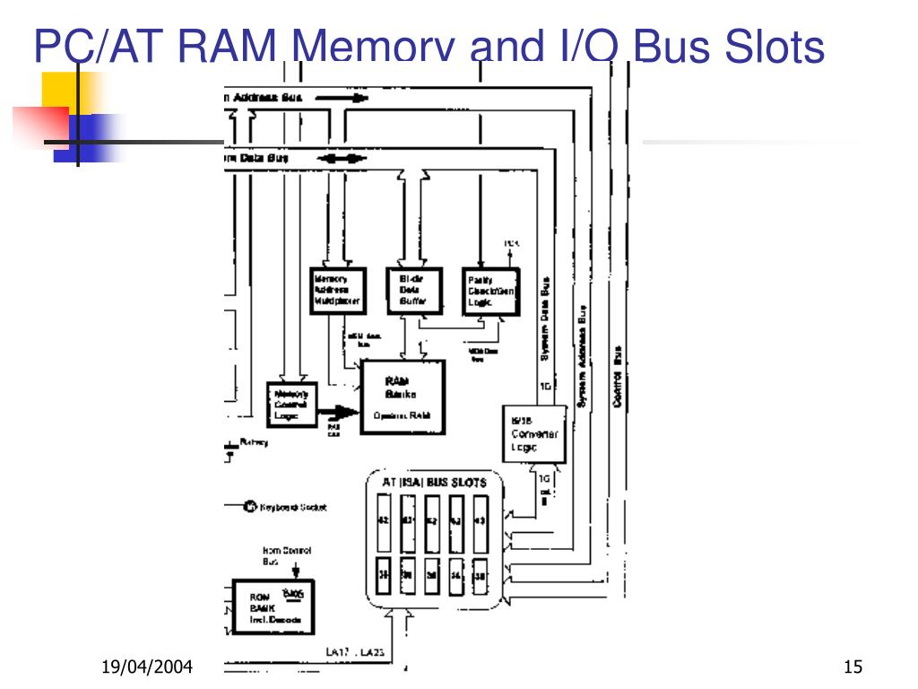 PC/AT RAM Memory and I/O Bus Slots