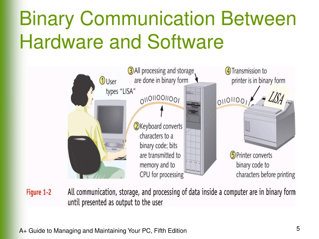 Binary Communication Between Hardware and Software