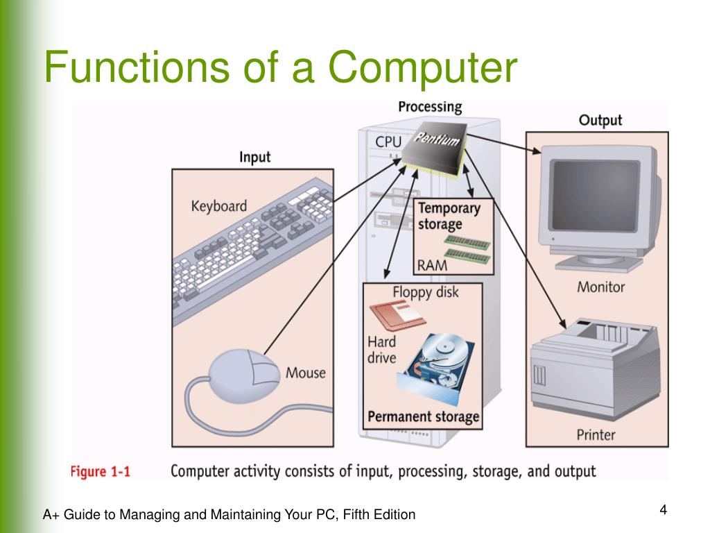 Functions of a Computer