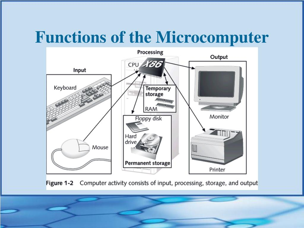 Functions of the Microcomputer