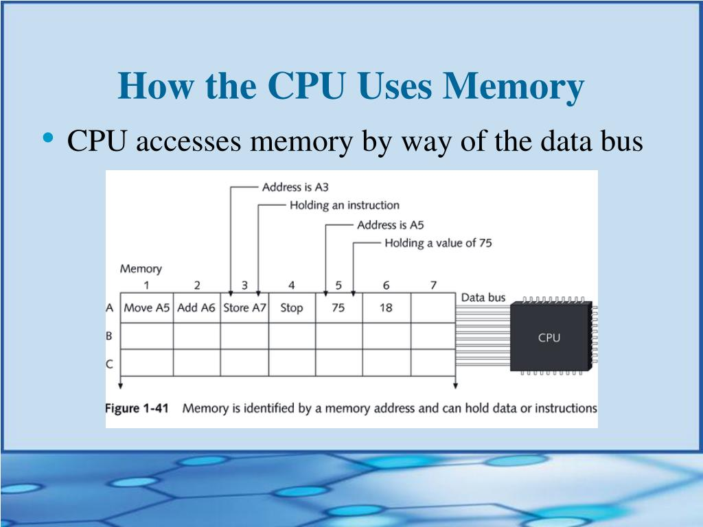 How the CPU Uses Memory