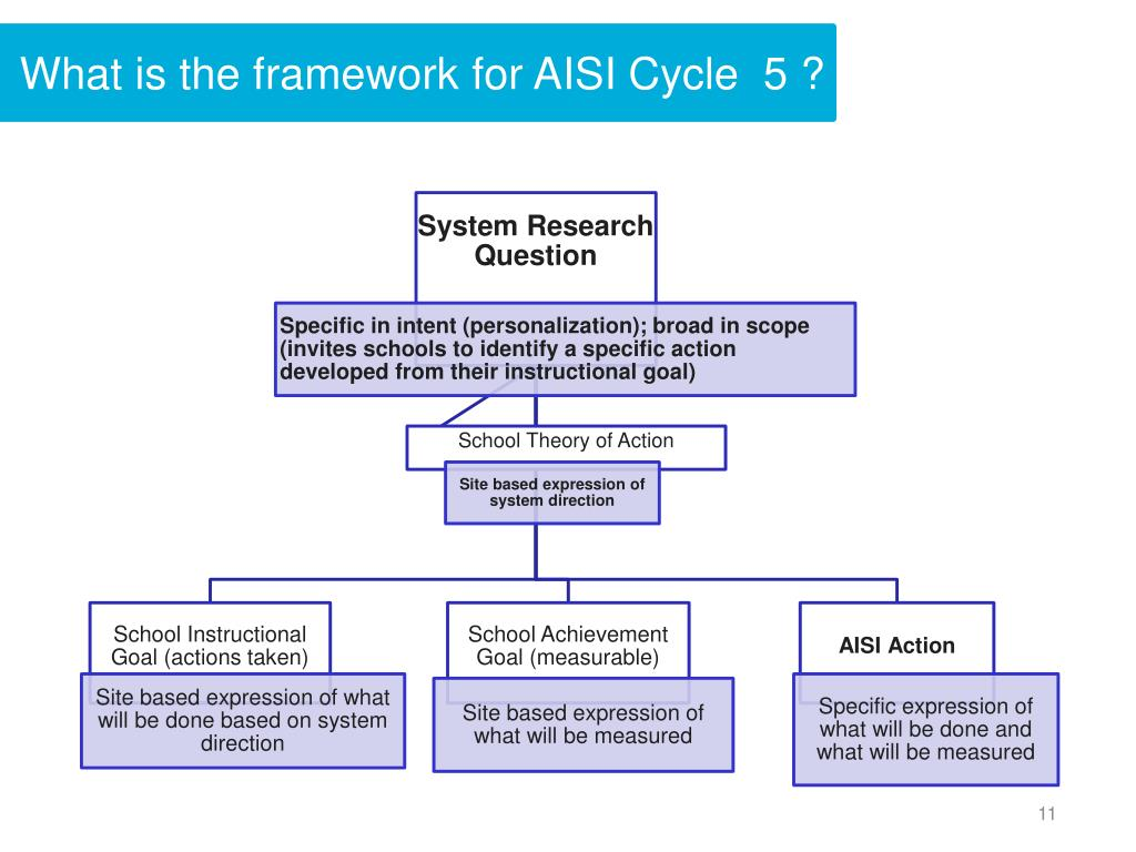 What is the framework for AISI Cycle  5 ?