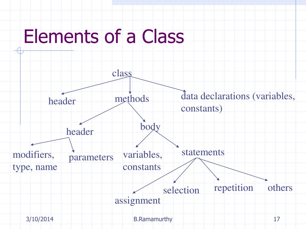Elements of a Class