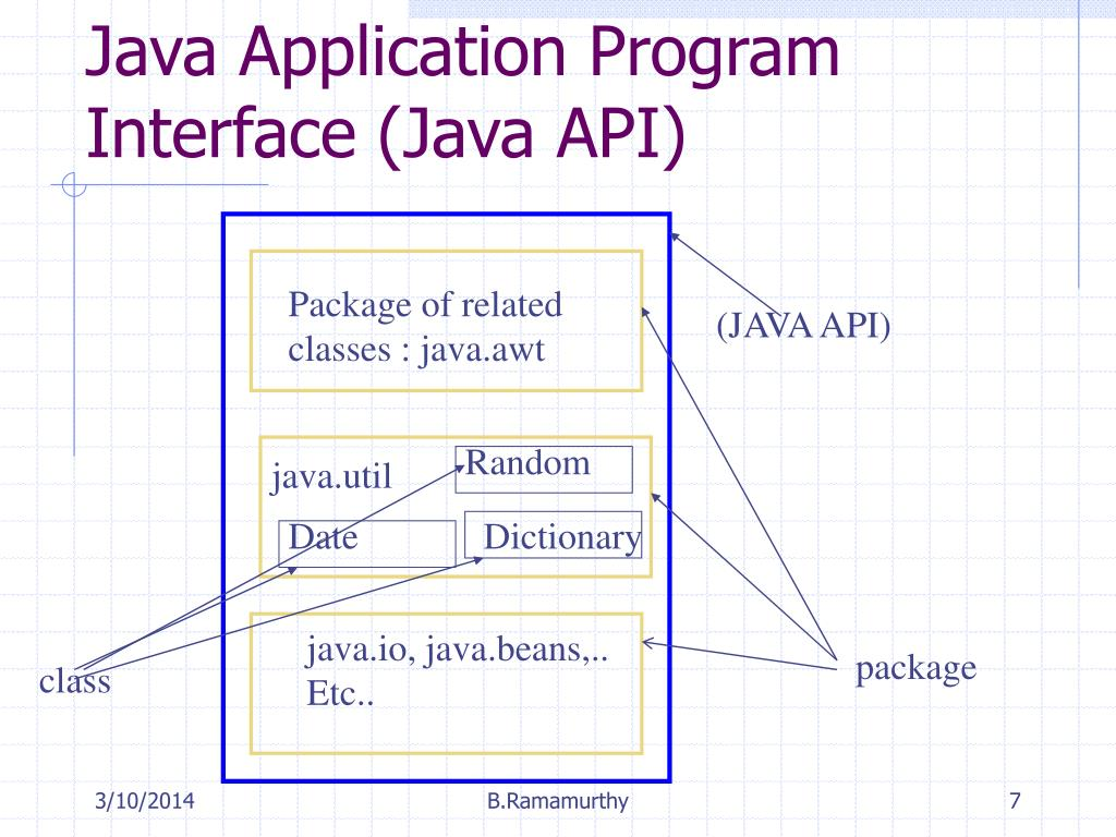 Java Application Program Interface (Java API)